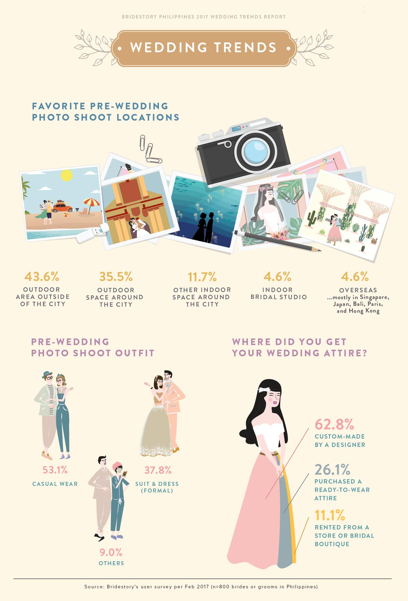 2017 Philippines Wedding Trends Report by Bridestory - Bridestory Blog