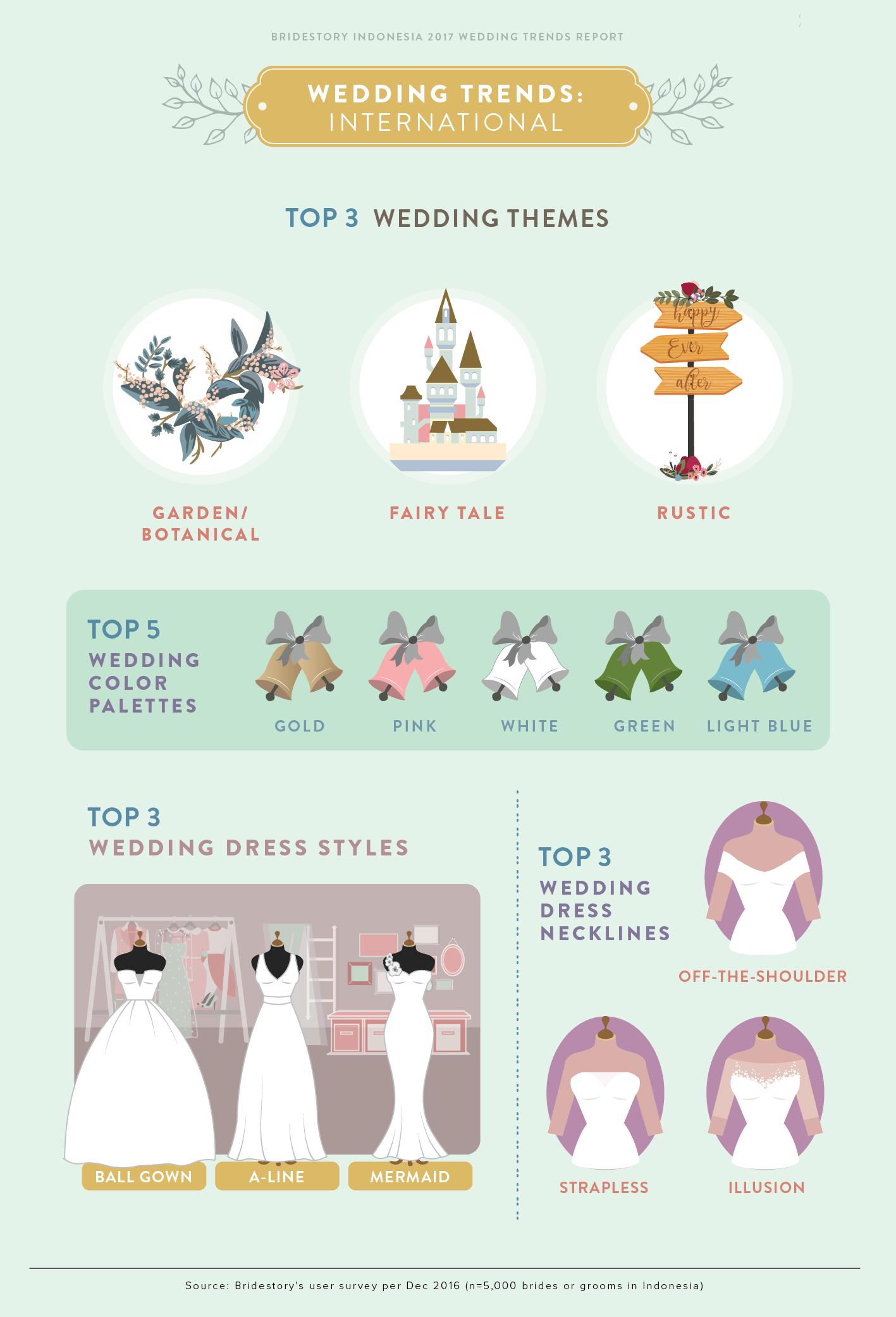 2017 Indonesia Wedding Trends Report by Bridestory - Bridestory Blog