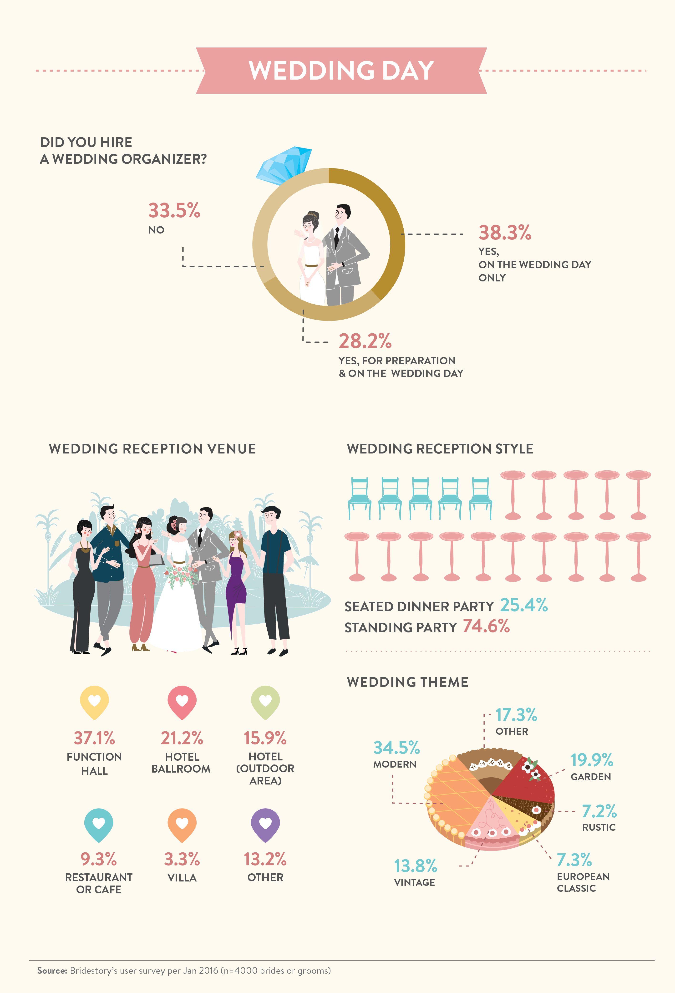 Indonesian Wedding Trend Report by Bridestory - Bridestory Blog