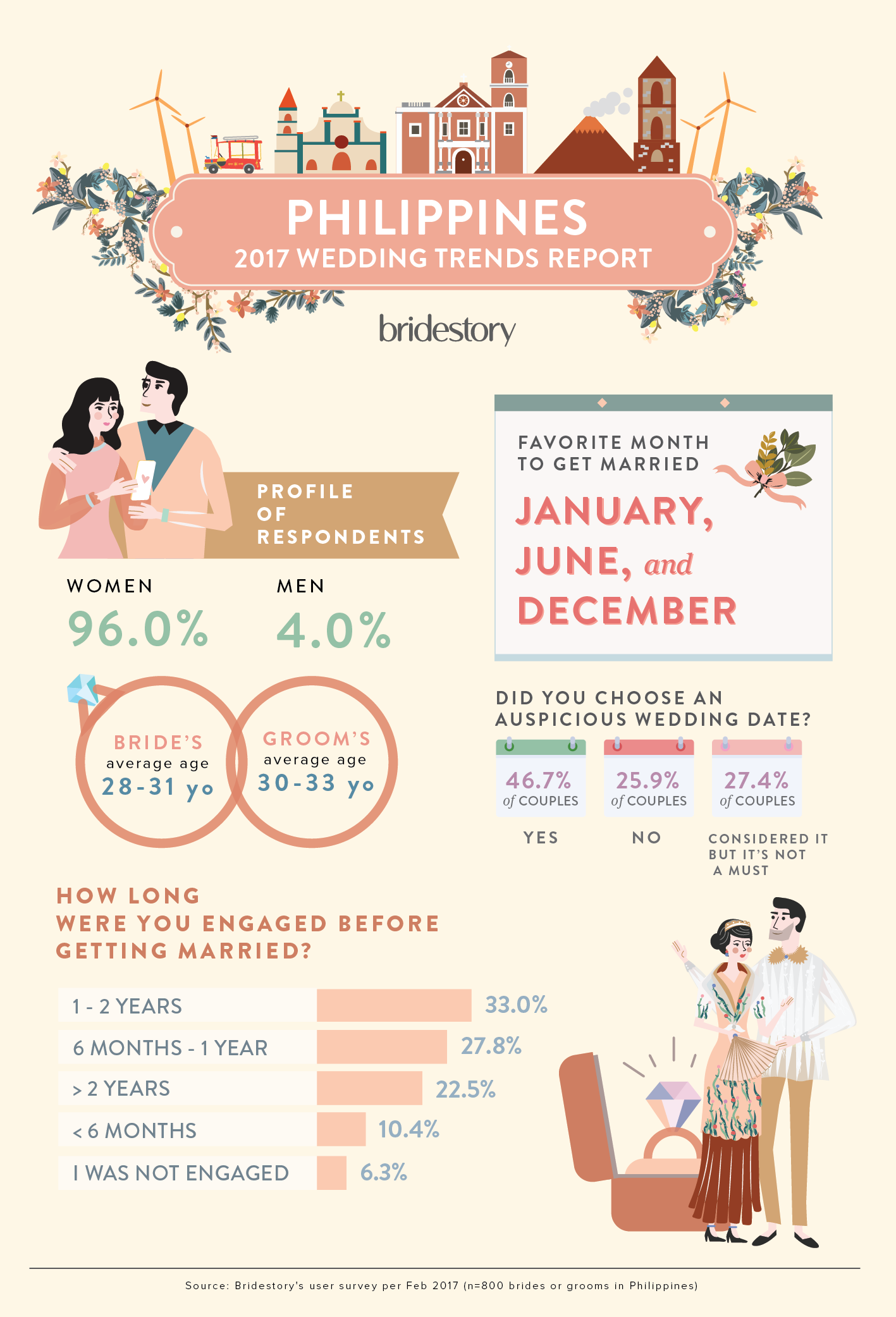 2017 philippines wedding trends report by bridestory bridestory blog